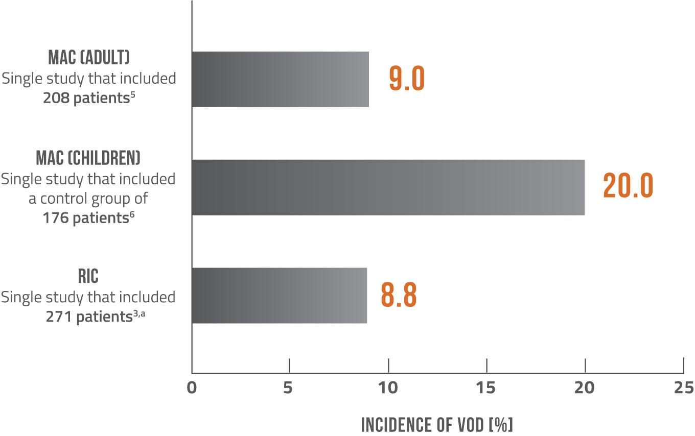 Incidence based on conditioning regimen