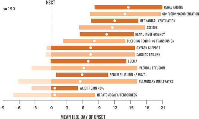 Chart Onset